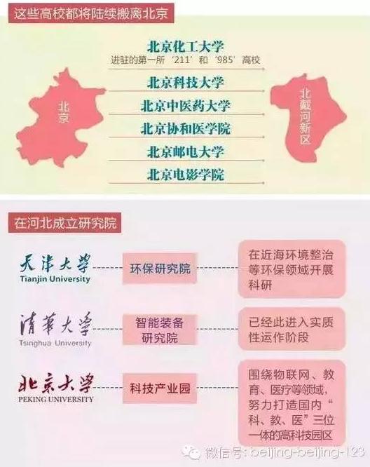 北京这些高校、医院要迁到河北